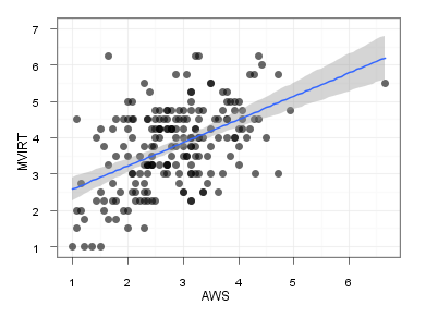 Correlation and Dependent t-tests