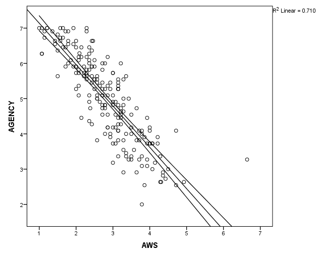 How to Write a Hypothesis for Correlation