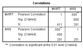Correlation and dependent t tests for Correlation coefficient r table