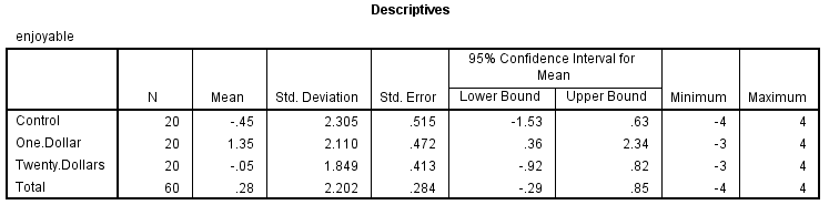 Statistics results how to write report