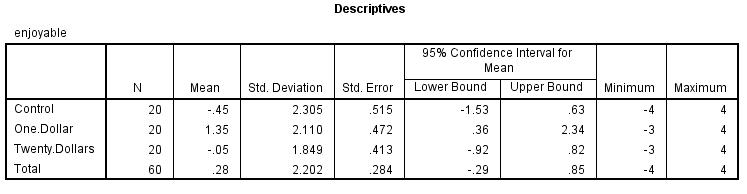 Descriptive statistics apa style essay